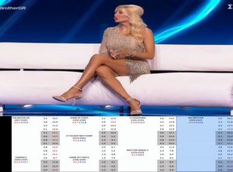 """Big Brother Live"" – Αλήθεια τώρα; Καλέσατε την άσχετη και σνόμπ Σπυροπούλου… και περιμένατε νούμερα;"